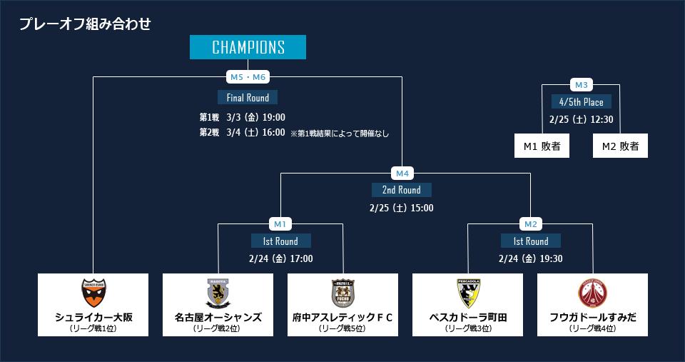 playoff2017_町田3位